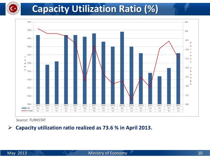Capacity Utilization Ratio (%)