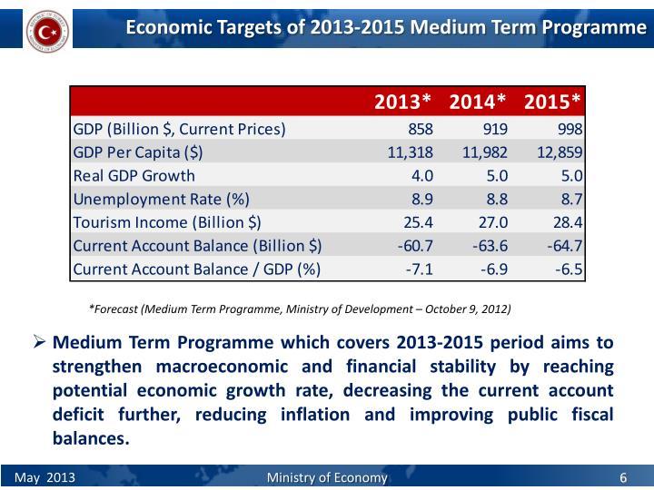 Economic Targets of 201