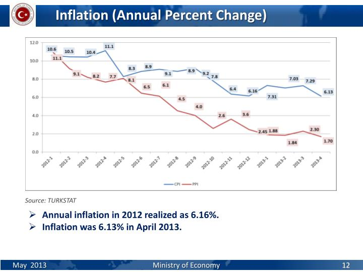 Inflation (Annual Percent Change)