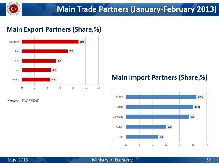 Main Import Partners (Share,%)