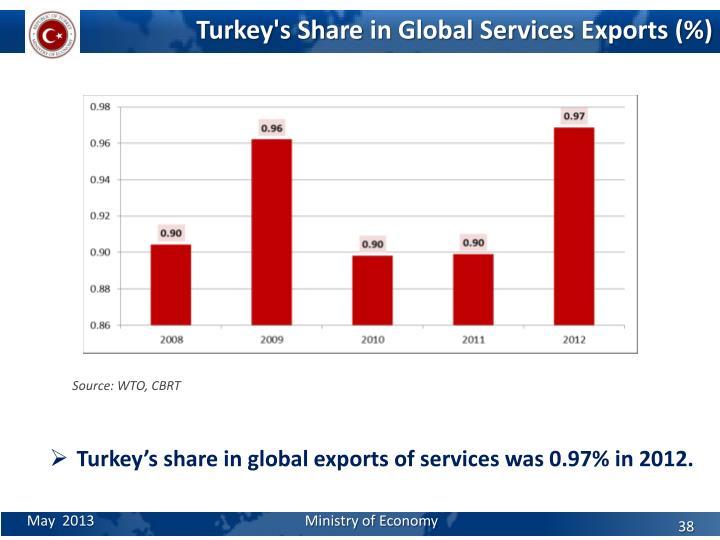 Turkey's