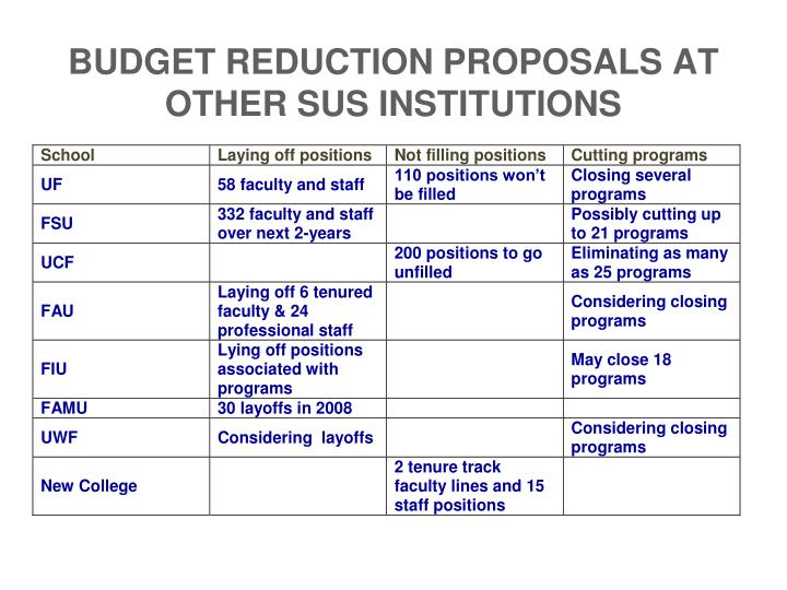 BUDGET REDUCTION PROPOSALS AT OTHER SUS INSTITUTIONS