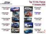top 10 vul france 1 er trimestre 2009