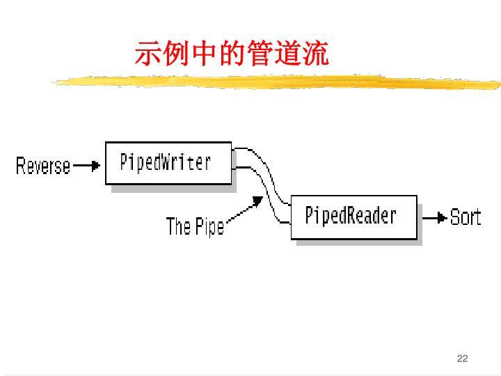 示例中的管道流