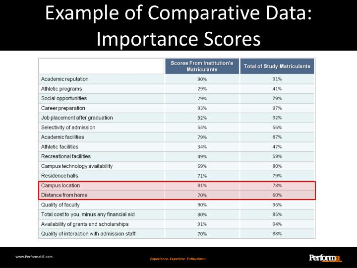 Example of Comparative Data: Importance Scores