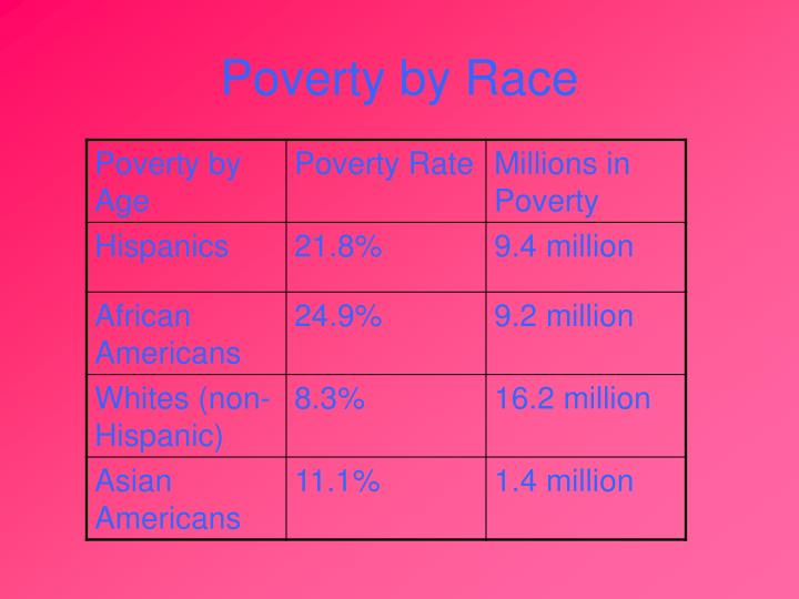 Poverty by Race
