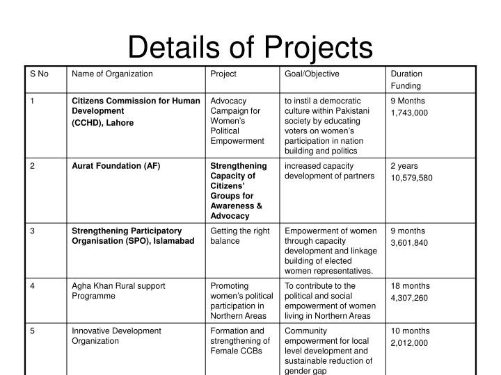 Details of projects