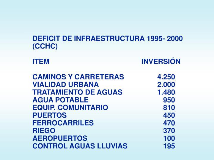 DEFICIT DE INFRAESTRUCTURA 1995- 2000 (CCHC)