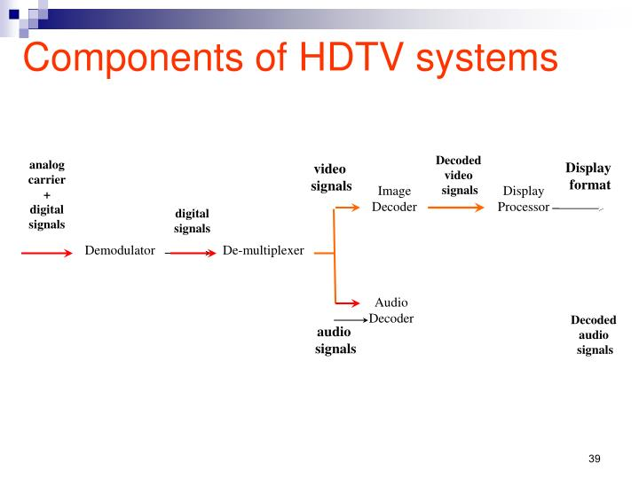 Components of HDTV systems