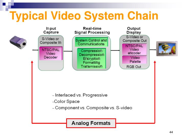 Typical Video System Chain