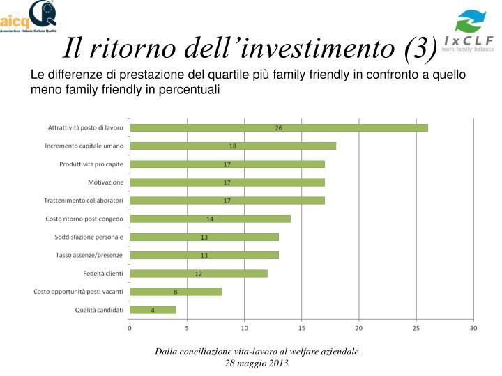 Il ritorno dell'investimento (3)