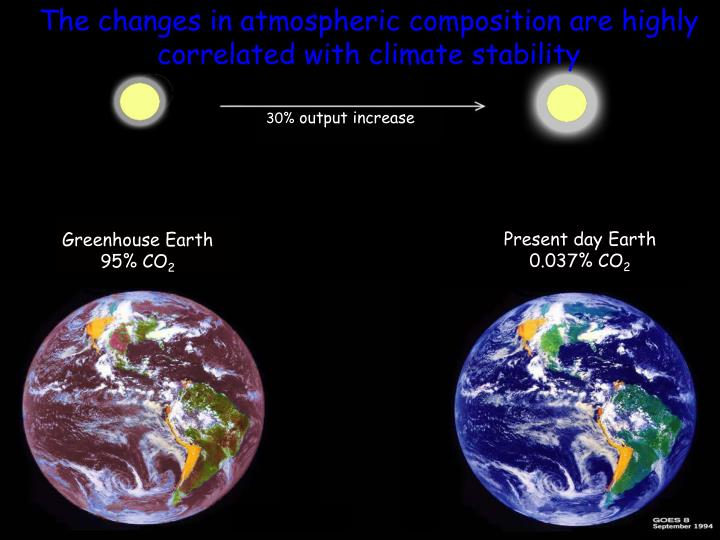 The changes in atmospheric composition are highly correlated with climate stability