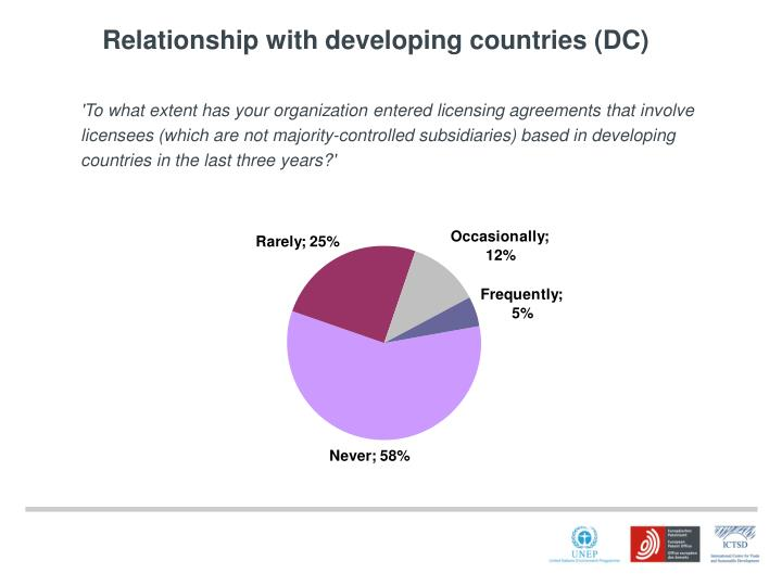 Relationship with developing countries (DC)
