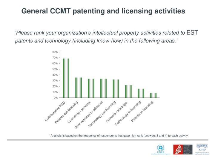 'Please rank your organization's intellectual property activities related to
