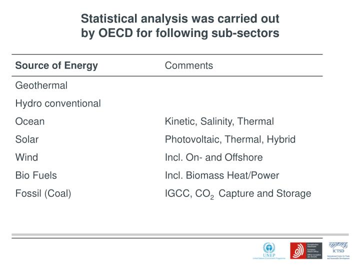 Statistical analysis was carried out