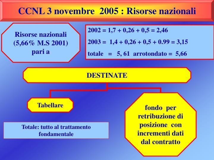 CCNL 3 novembre  2005 : Risorse nazionali