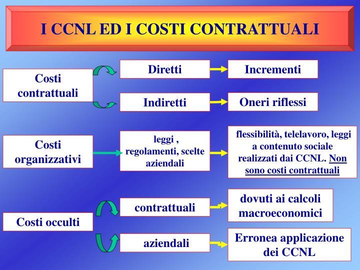 I CCNL ED I COSTI CONTRATTUALI