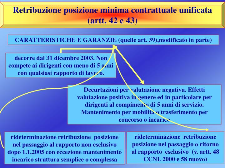 Retribuzione posizione minima contrattuale unificata (artt. 42 e 43)