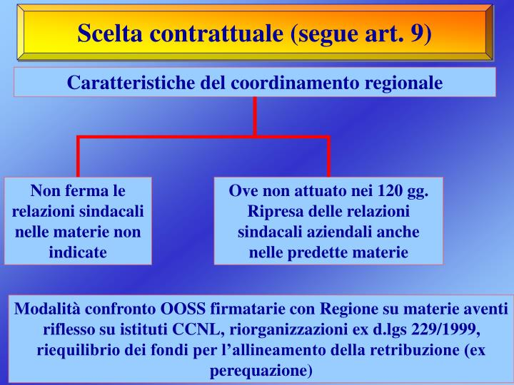 Scelta contrattuale (segue art. 9)