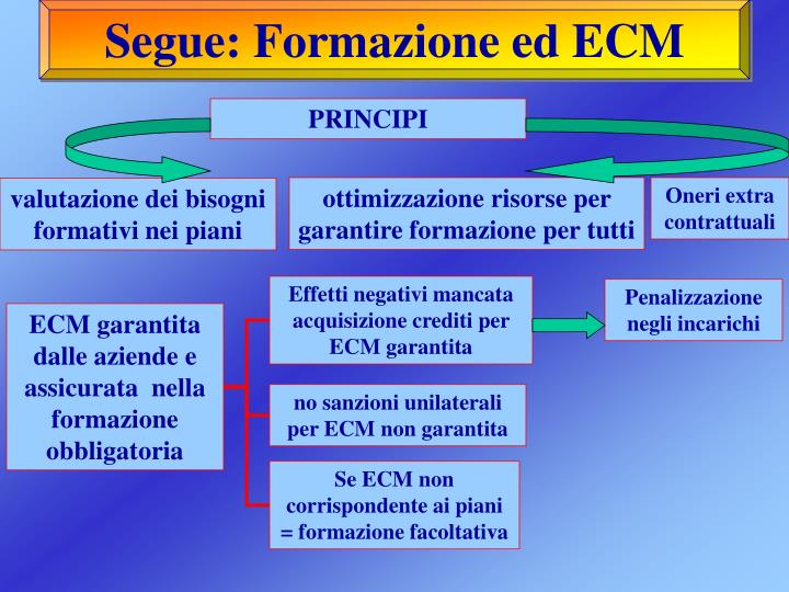 Segue: Formazione ed ECM