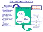 force management cycle