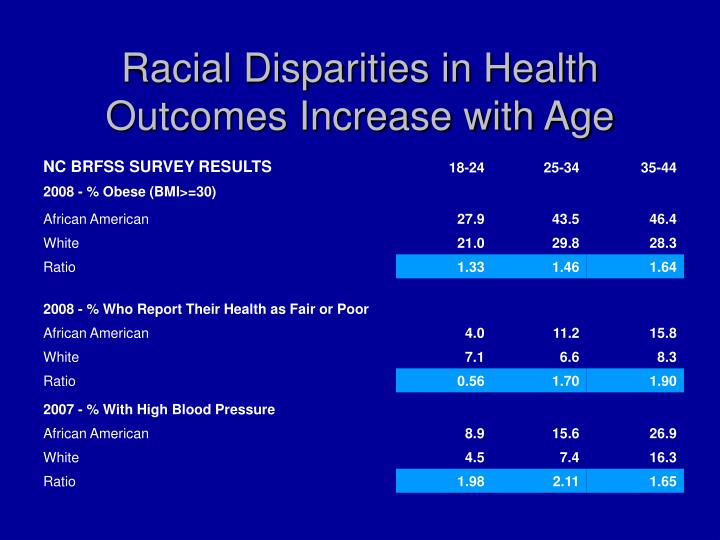 health disparities among african american infants African american infants had the highest rates and ethnic disparities in health care occur in disproportionately high rates among women of.