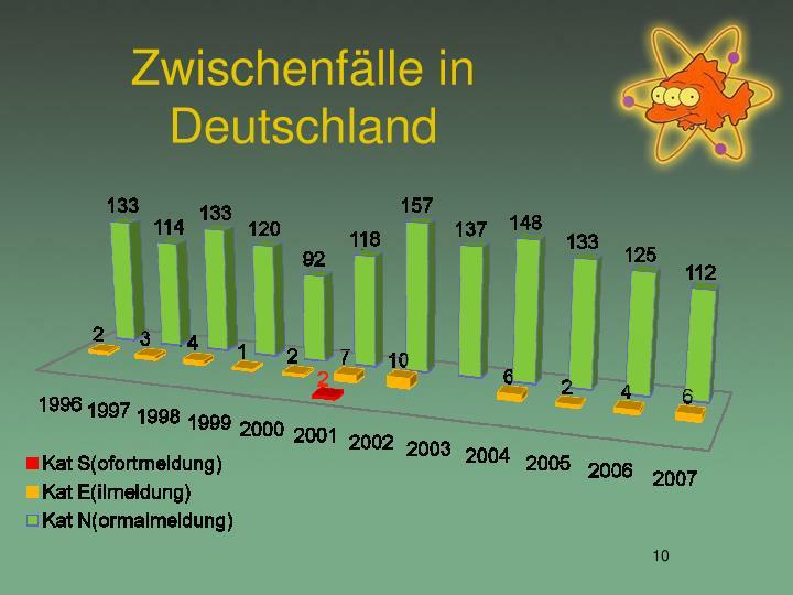 Zwischenfälle in Deutschland