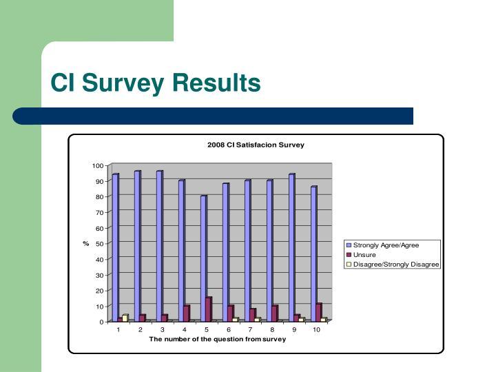 CI Survey Results
