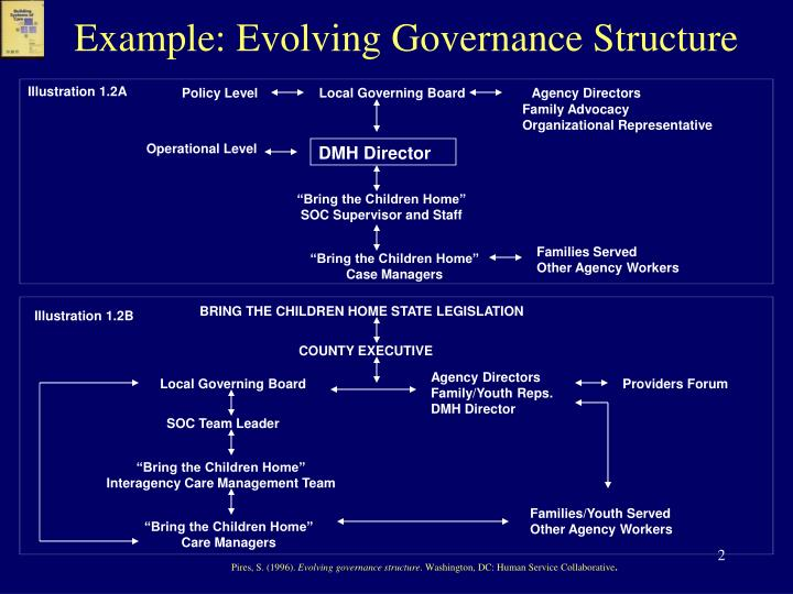 Example: Evolving Governance Structure