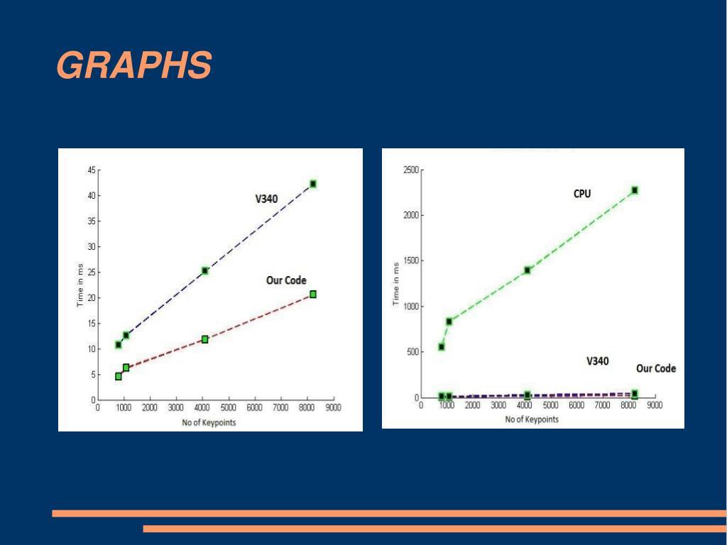PPT - SIFT DESCRIPTOR PowerPoint Presentation - ID:3973340