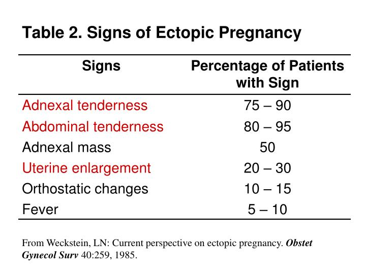 Table 2. Signs of Ectopic Pregnancy