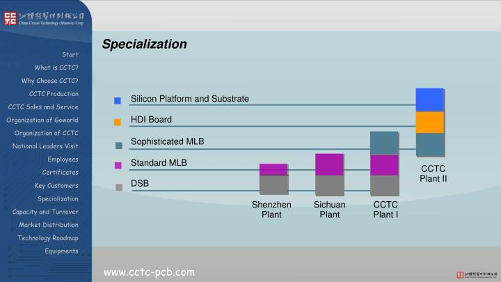 Silicon Platform and Substrate
