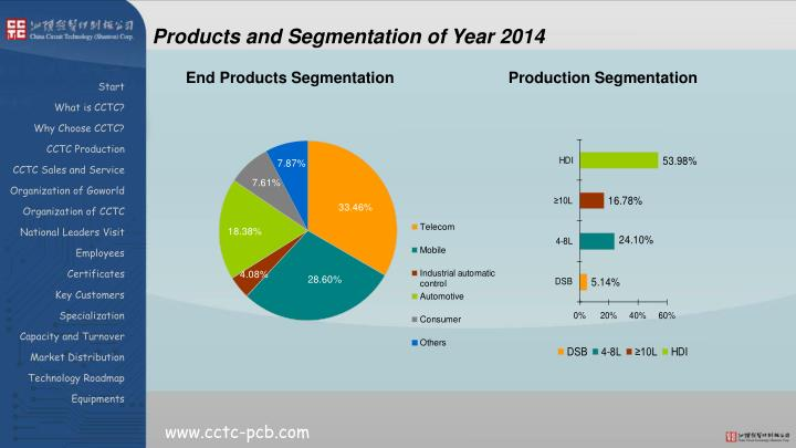 Products and Segmentation