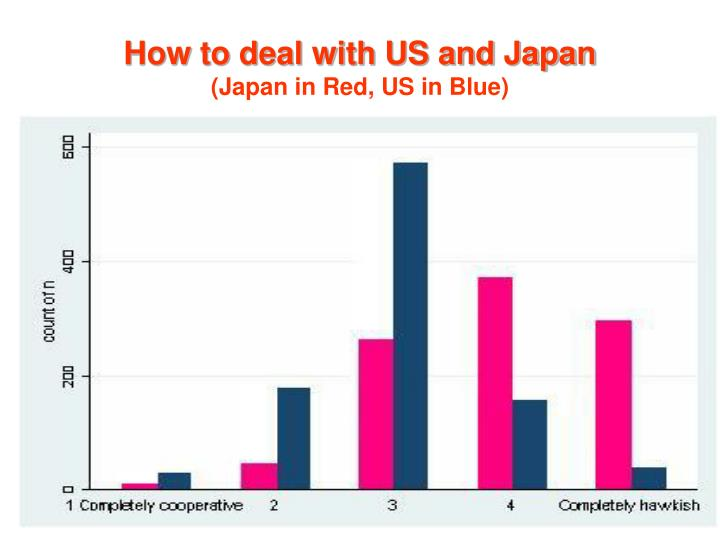 How to deal with US and Japan