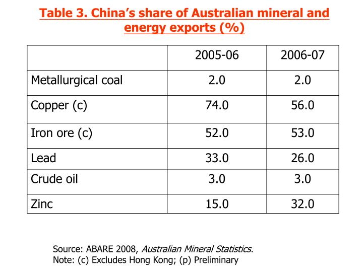 Table 3. China's share of Australian mineral and energy exports (%)