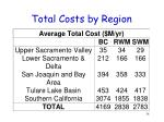 total costs by region