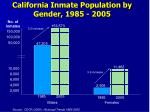 california inmate population by gender 1985 2005
