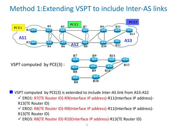 Method 1:Extending VSPT to include Inter-AS links
