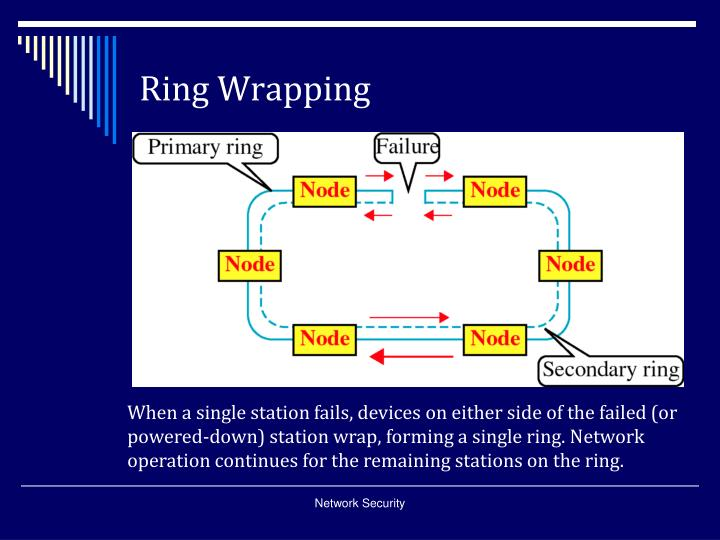 Ring Wrapping