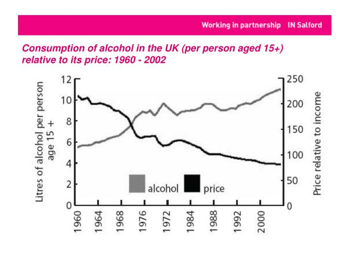 Consumption of alcohol in the UK (per person aged 15+) relative to its price: 1960 - 2002