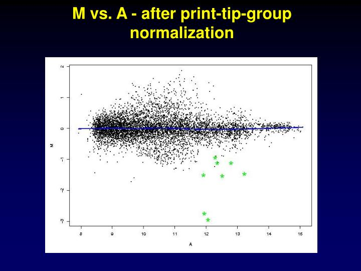 M vs. A - after print-tip-group normalization