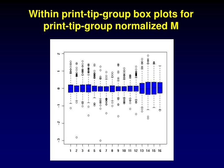 Within print-tip-group box plots for