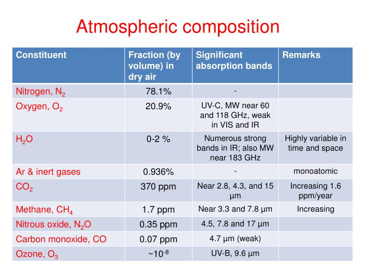 Atmospheric composition