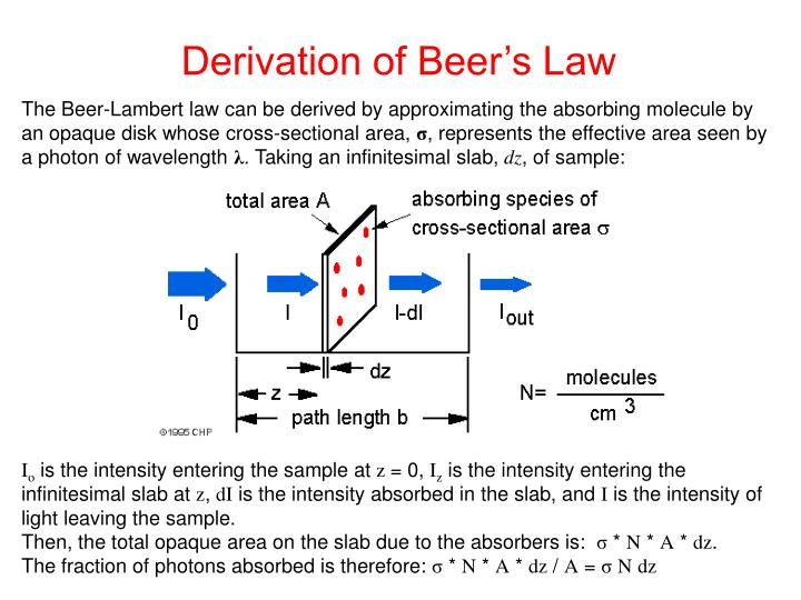 Derivation of Beer's Law