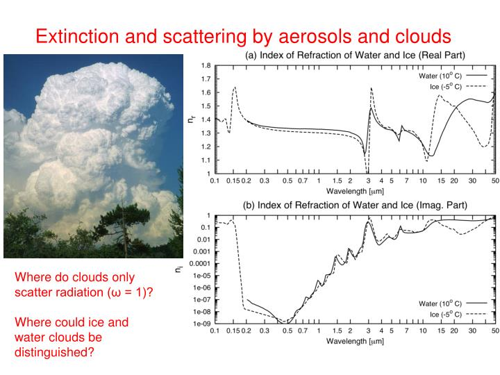 Extinction and scattering by aerosols and clouds