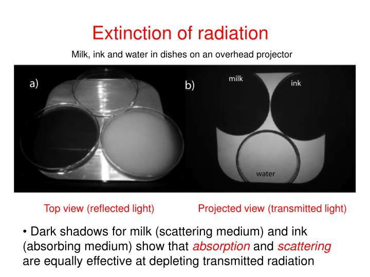 Extinction of radiation
