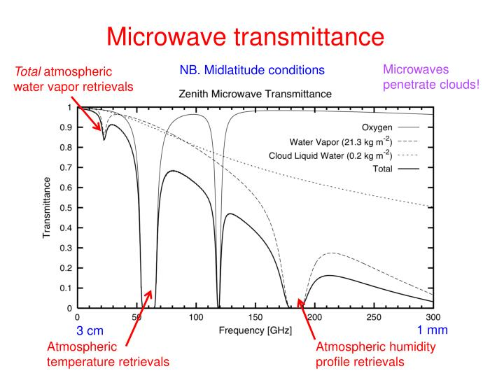 Microwave transmittance