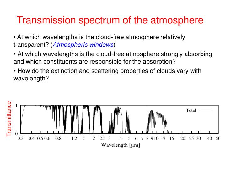 Transmission spectrum of the atmosphere