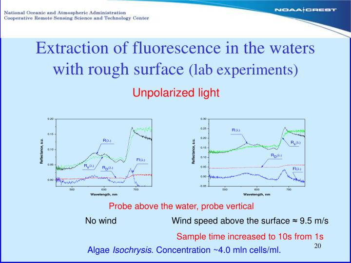 Extraction of fluorescence in the waters with rough surface