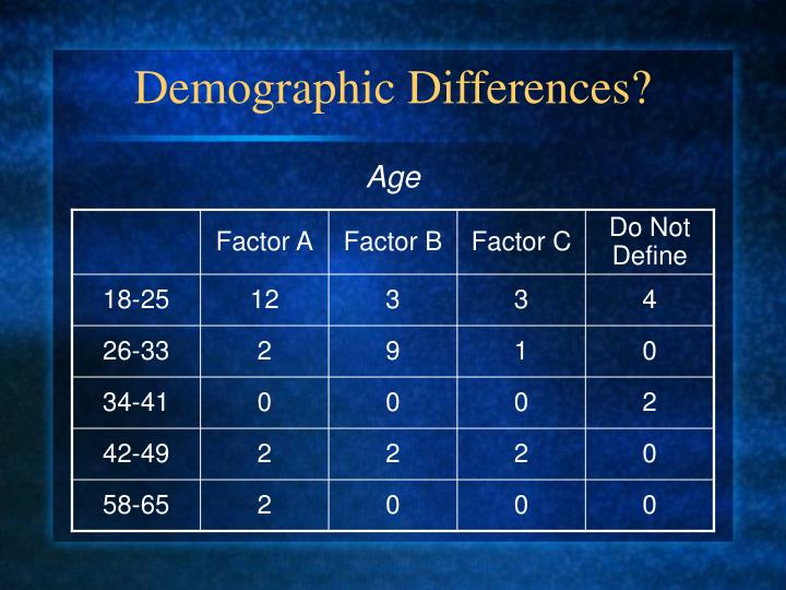 Demographic Differences?